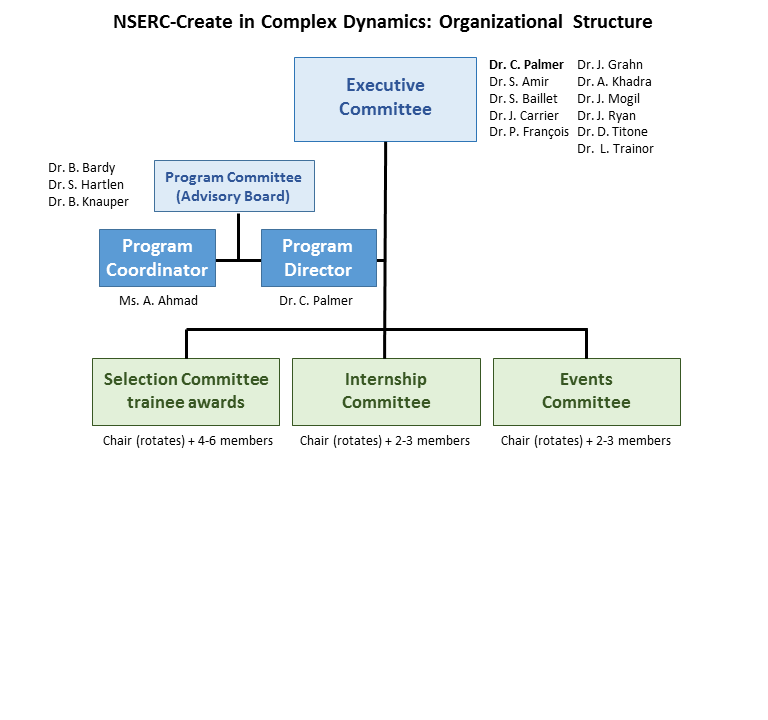 CD-CREATE organization structure